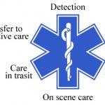 【もしものときに命を守る】スターオブライフの緊急用アイテムを身につけよう