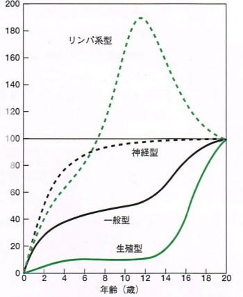 スキャモン曲線