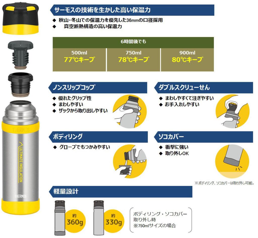 サーモス ステンレスボトル(FFX-501/751/901)・サーモス ボトルポーチ(FFX-501/751/901 Pouch)