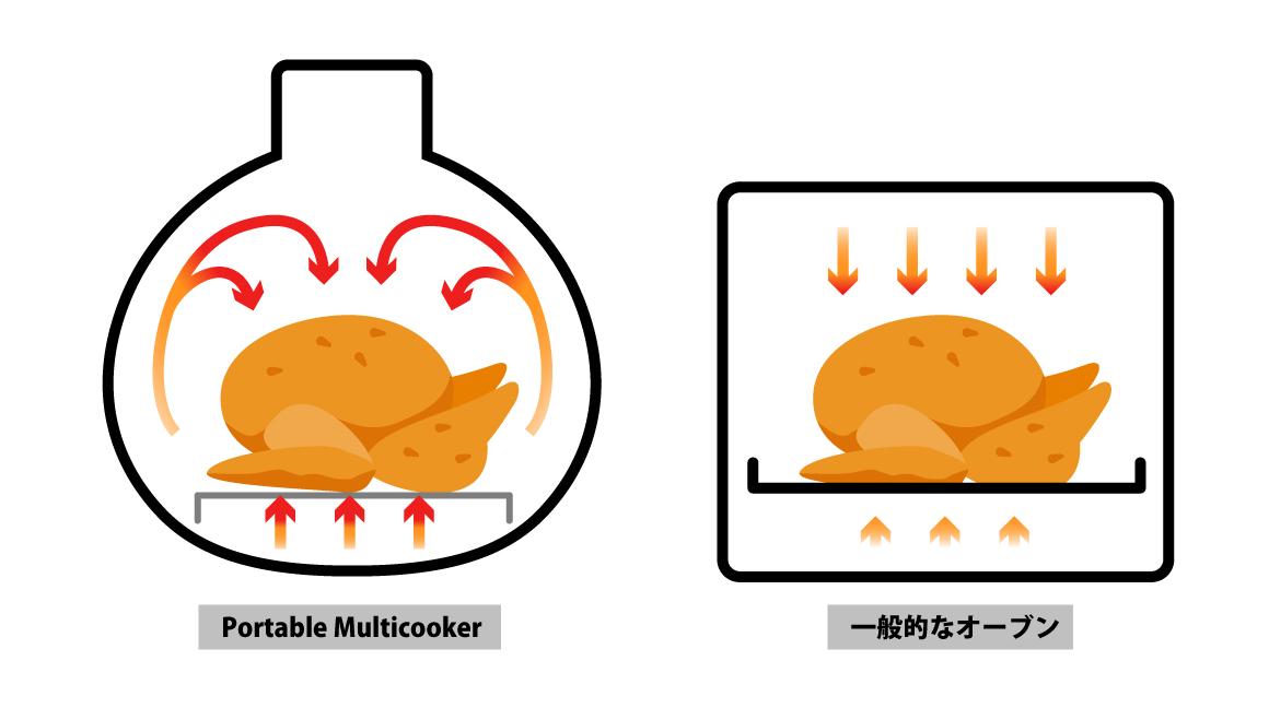 Portable Multicooker