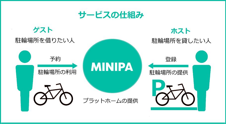 MINIPA(ミニパ)