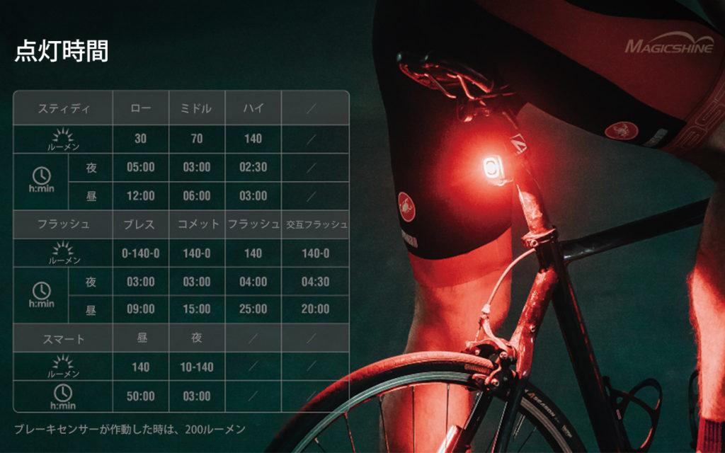 自転車用高輝度スマートテールライト「SEEMEE200」