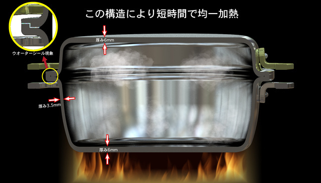 アルミ無水調理鍋「POD+PAN」