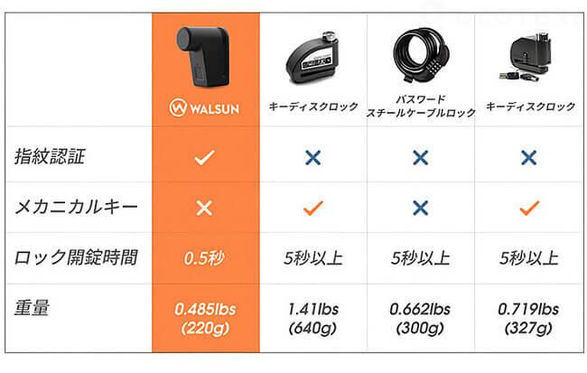 指紋認証 自転車ロック「WALSUN」